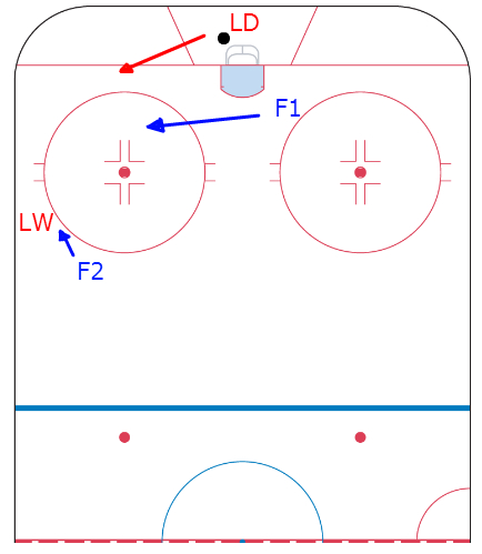 force the defenseman to their backhand on the forecheck
